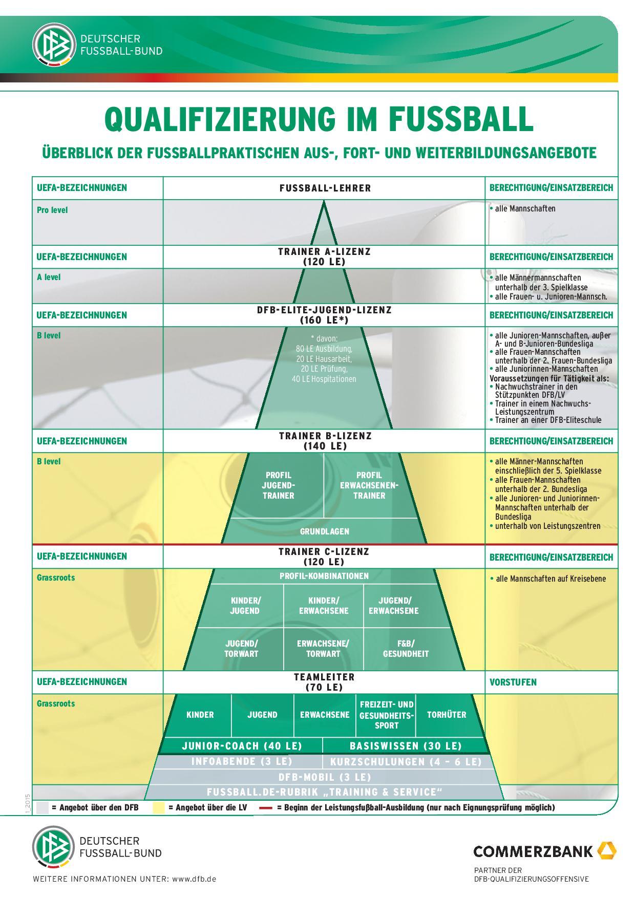 Qualifizierungspyramide ab 2015